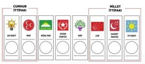 Πρώτες Προεδρικές Εκλογές Τουρκία, 24-06-2018